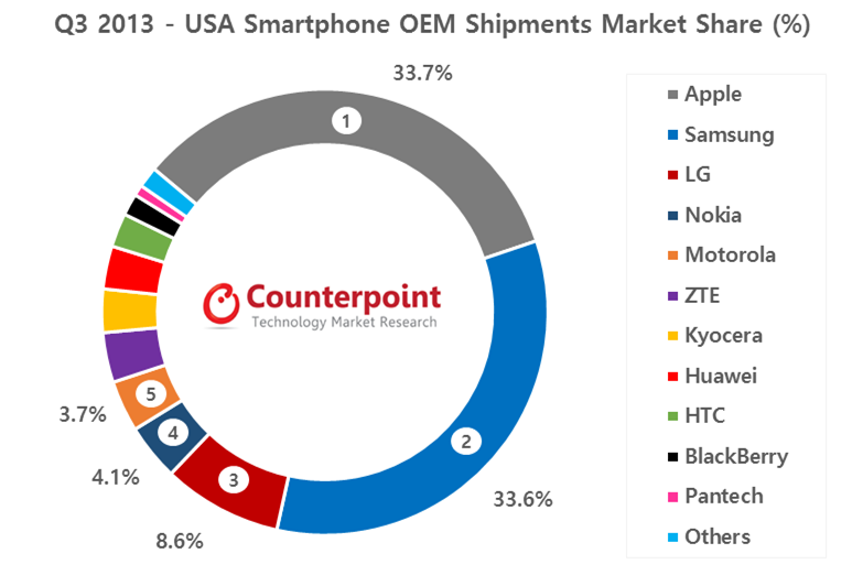 Nokia Becomes The Fourth Largest Smartphone Brand in USA in Q3 2013