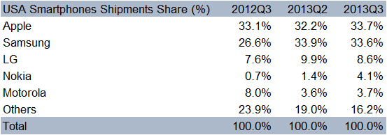 Q3 2013 USA Market Share Table - Counterpoint Research