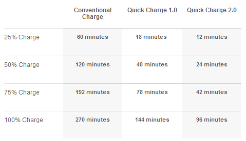 Qualcomm Quick Charge 2.0 Comparison with Conventional Charging