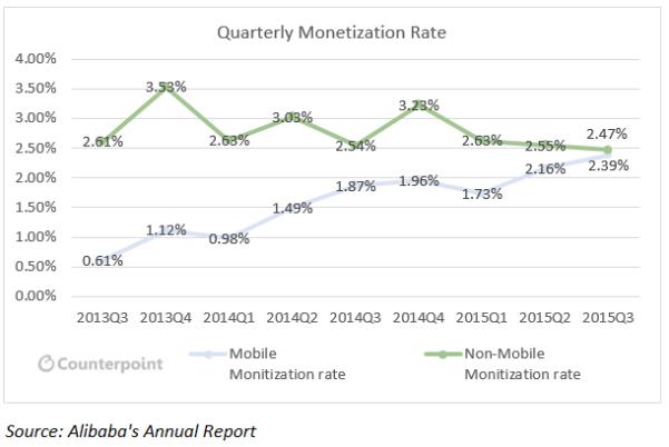 Quarterly Monetization Rate