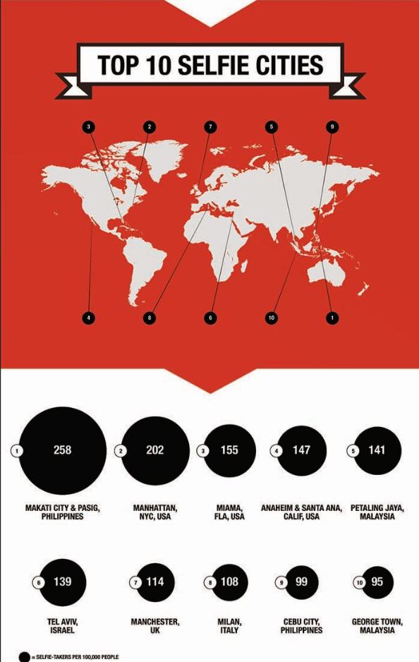 Selfie Infographics 1