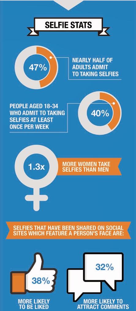 Selfie Infographics 2