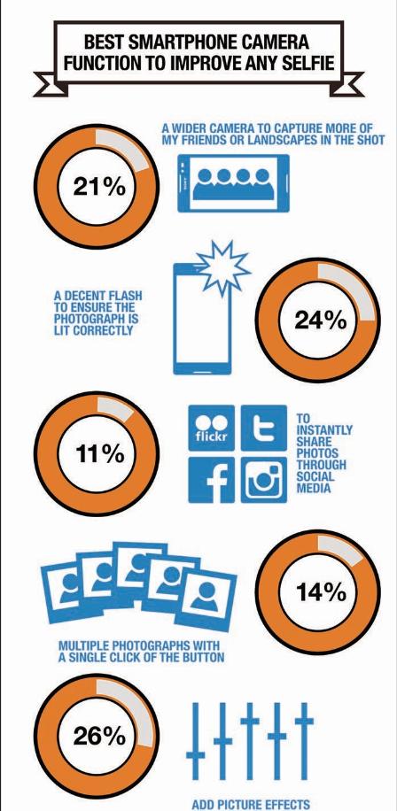Selfie Infographics 3