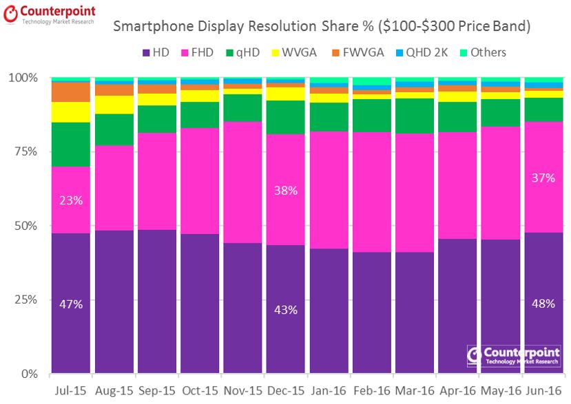 Smartphone Display Resolution $100-300 July 2016 Pulse Premium