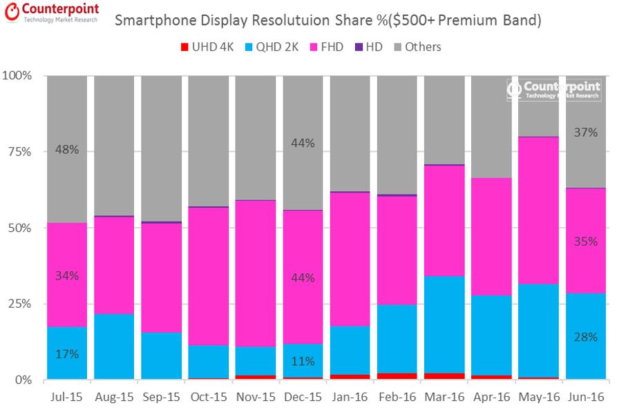 Smartphone Display Resolution $500 July 2016 Pulse Premium