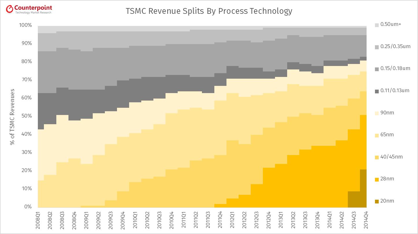 TSMC Revenues By Process Technology Q4 2014