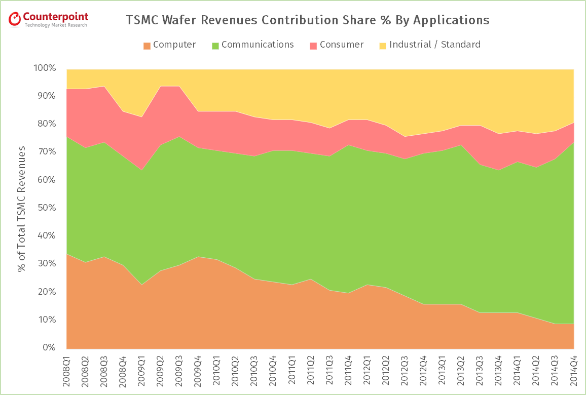 TSMC Revenues By Wafer Apps Q4 2014