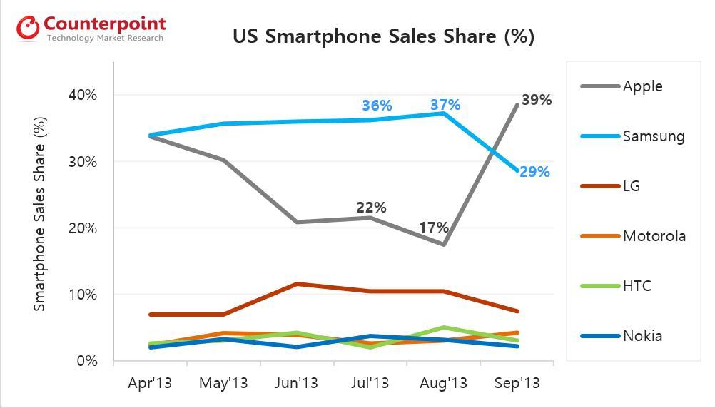 US smartphone market share Sep 2013