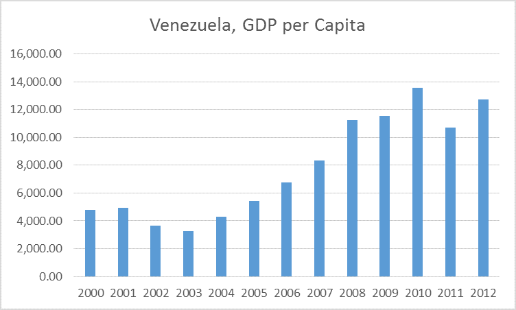 Venezuela-GDP-per-Capita