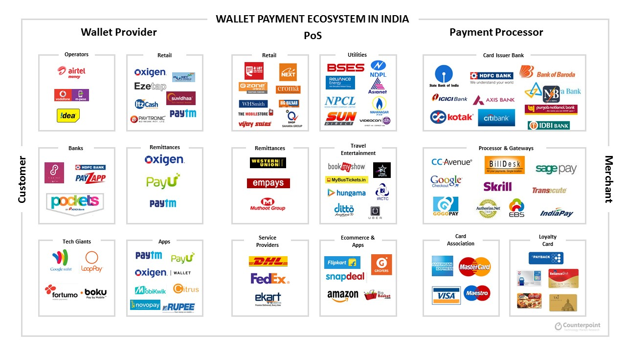 Wallet Payments Value Chain