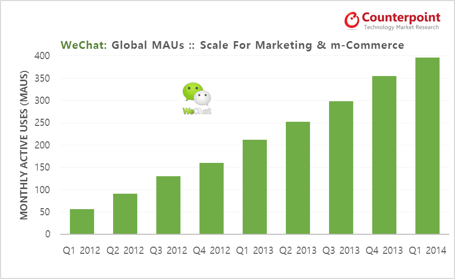 Counterpoint Research WeChat MAUs Growth