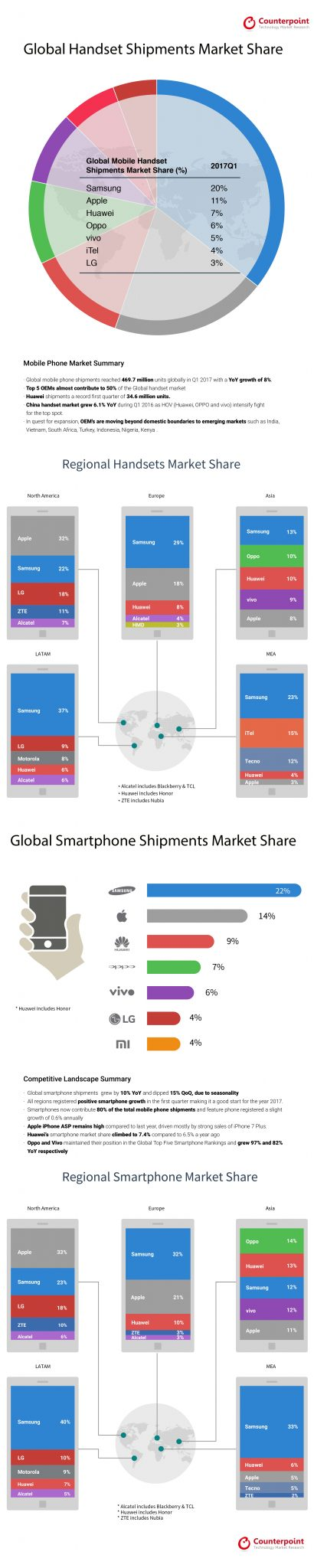 infographic-global-handset-share-2017