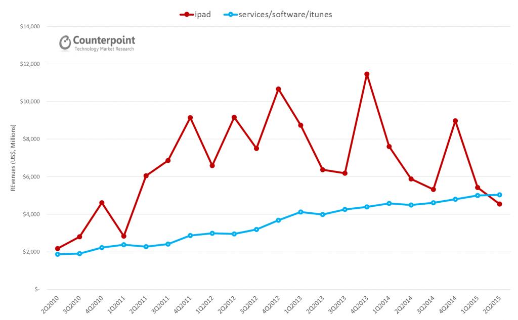 ipad vs services revenus Apple Q2 2015