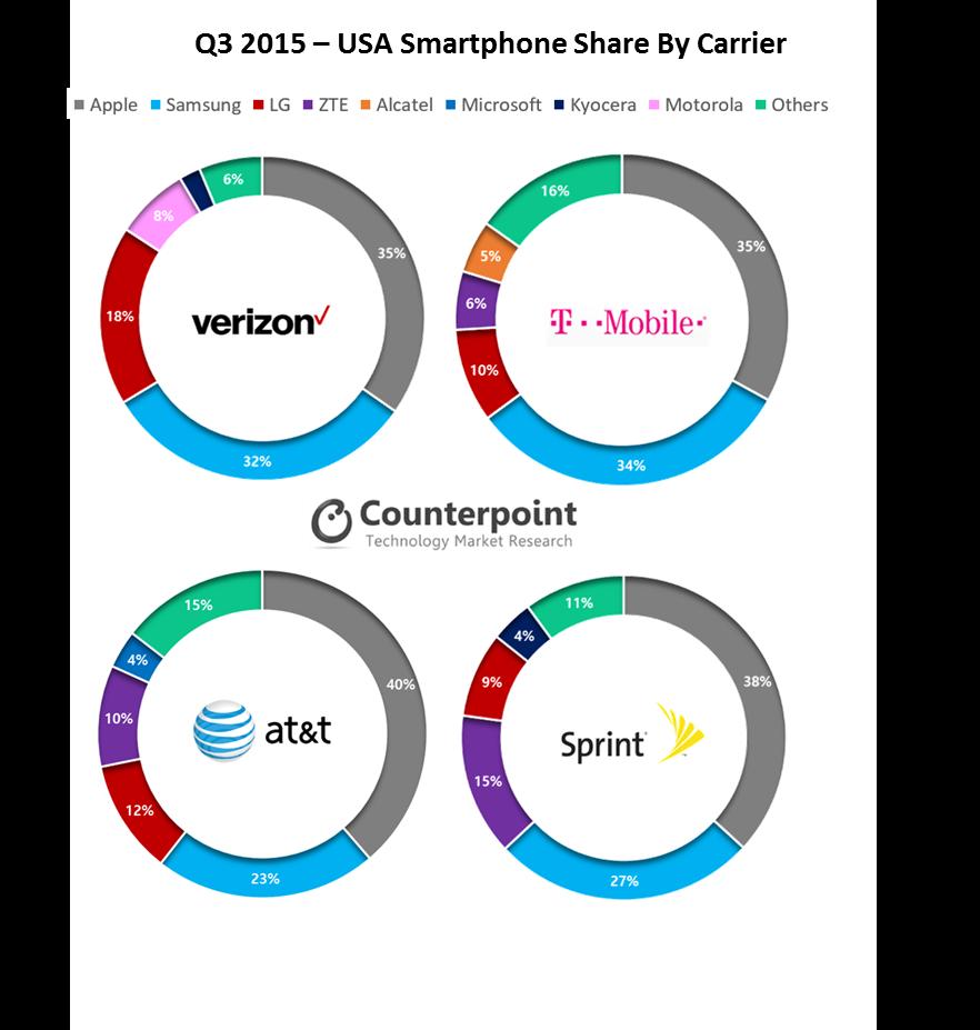 Zte Amp Blu Were The Fastest Growing Smartphone Brands In