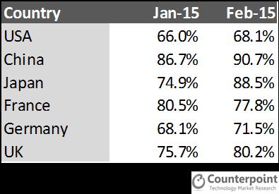 Apple Share Premium Price Bands Jan-Feb 2015