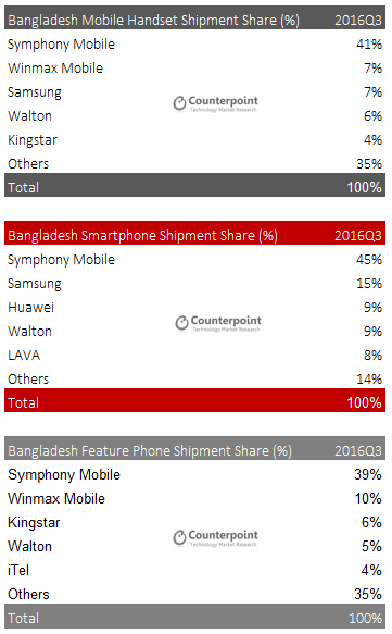 Bangladesh Smartphone Market Grew 20% Annually - Counterpoint Research