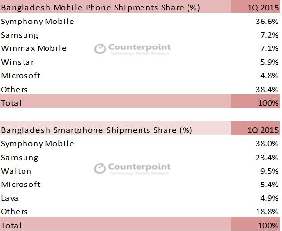 Market Monitor Q1 2015: Bangladesh Smartphones Grow 17% Annually
