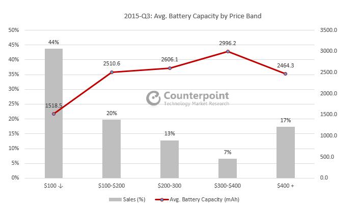 Battery Capacity Analysis