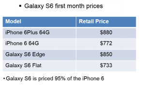 Chart of GS5 pricing