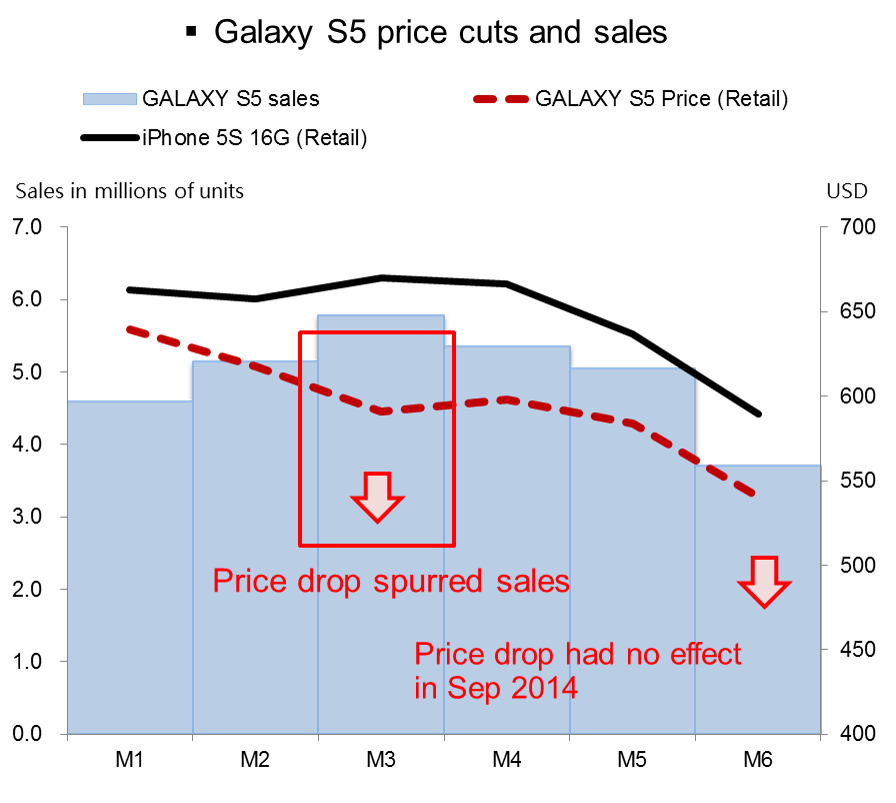 Chart of GS5 sales and pricing
