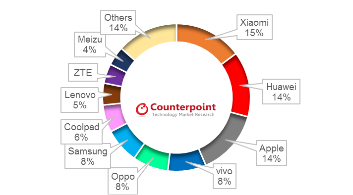 China 2015 MarkeT share per
