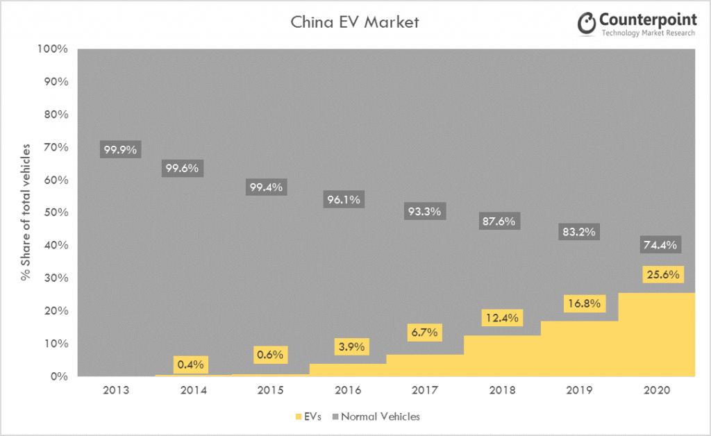 China EV Market