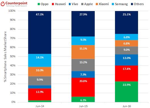 China June 2016 Smartphone Market Share Bar Graph