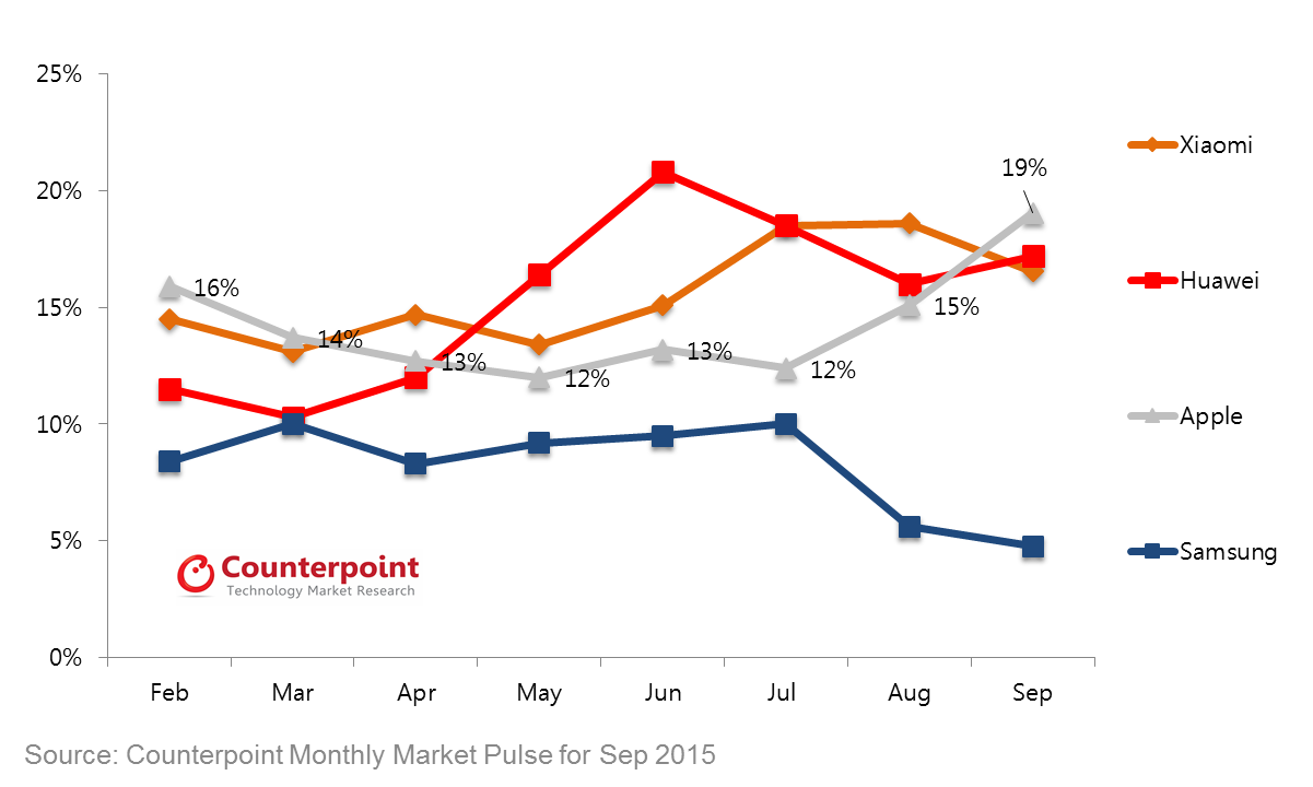 China Smartphone Market Share through September 2015_Counterpoint Research