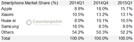Counterpoint - China Smartphone Market Share - Q1 2015