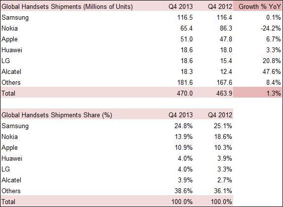 Q4 2013 Handsets OEM Shipments Market Share