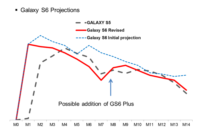 GS6 projections