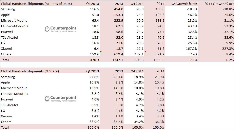 Global Handset Summary Q4 2014