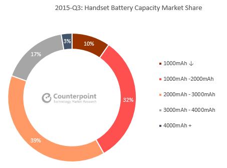 Handset Battery Capacity Market Share