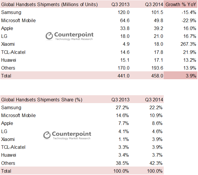 Handsets Q3 2014 Counterpoint Research