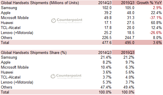Handsets Q3 2015 Counterpoint Research