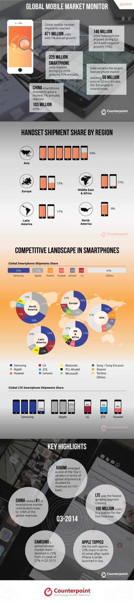Infographic-Q3-2014-V5