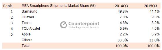 MEA Smartphone Shipments Market Share