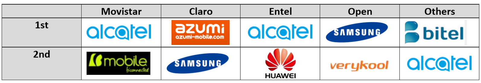 Peru Channel Share