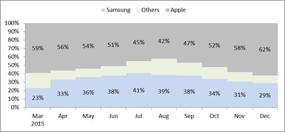 Premium market share shift projections 2015
