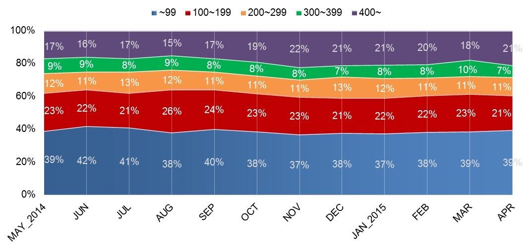 Price Band Analysis
