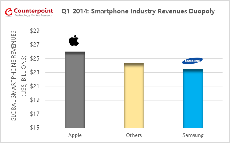 Smartphone Value Share Apple Samsung