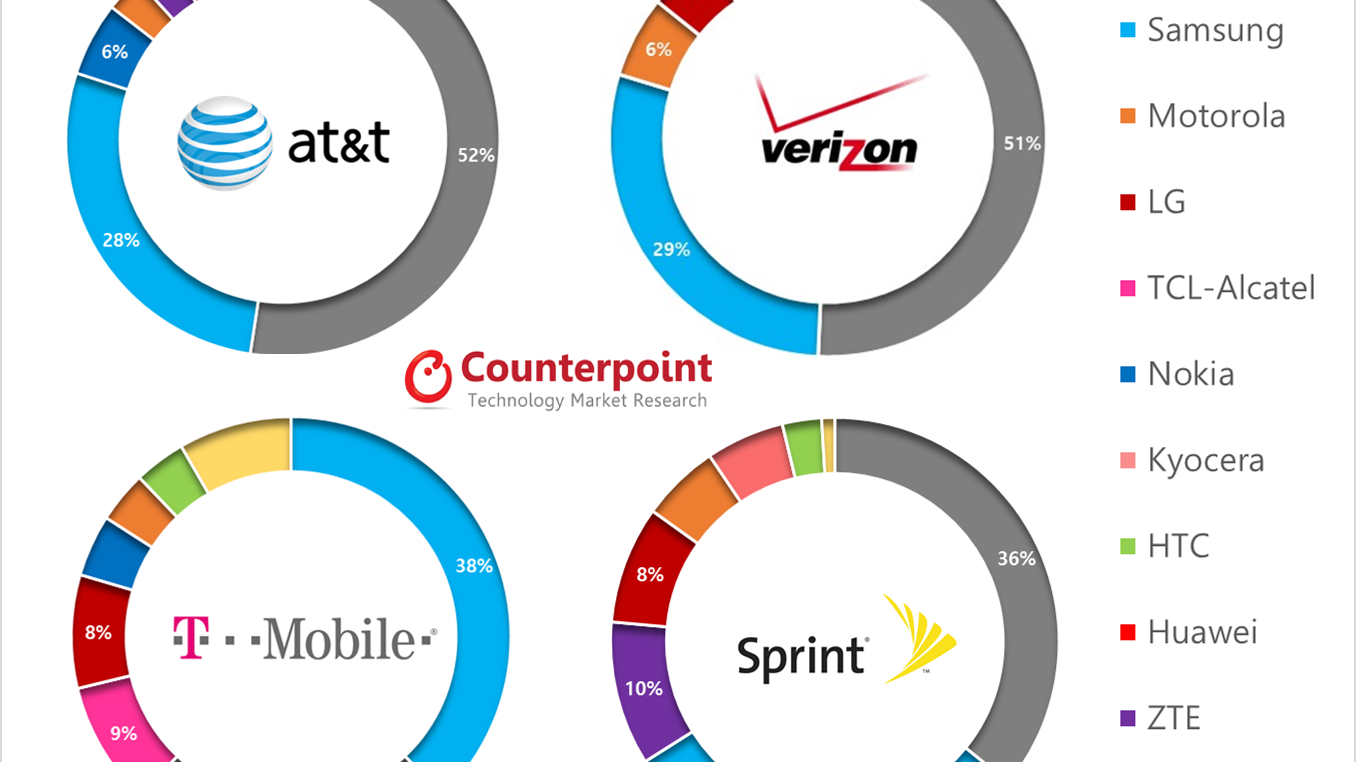 AT&T smartphone sales Archives - Counterpoint Research