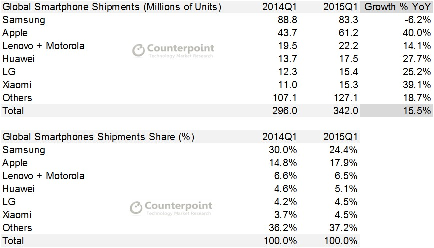 Q1 2015 Market Monitor - Counterpoint Research - Smartphones updated