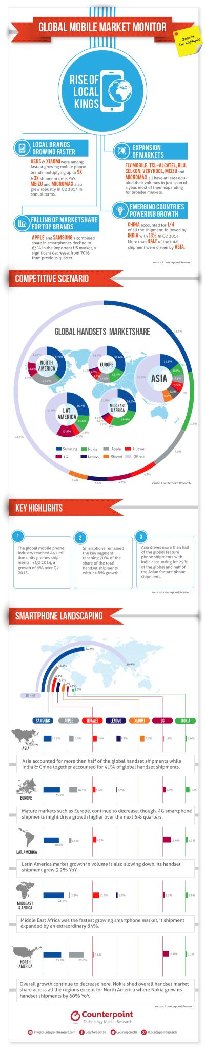 Q2-2014-Global Mobile Market Monitor V4