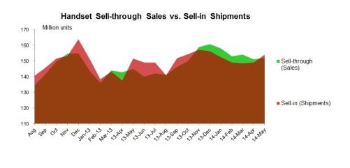 Sellin vs sell through_May 2014
