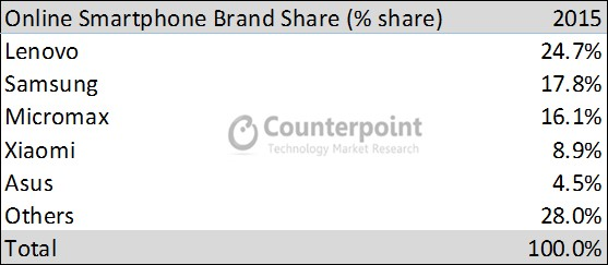 Smartphone Brand share by Ecommerce