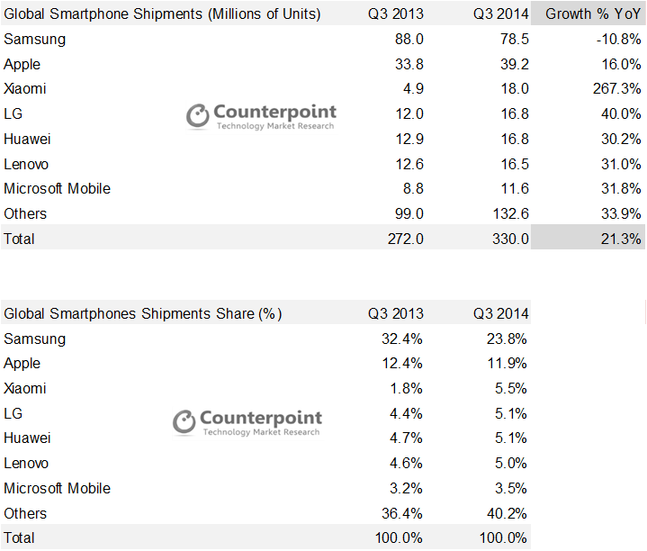 Smartphone Q3 2014 Counterpoint Research