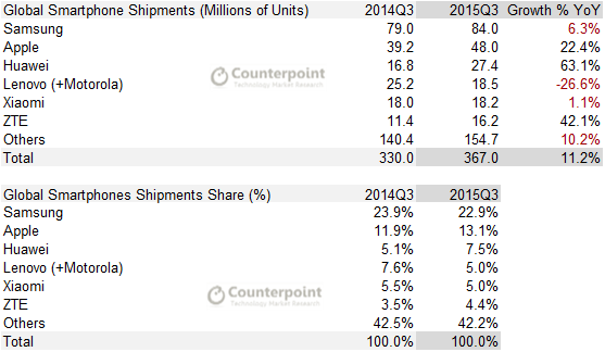 Smartphones Q3 2015 Counterpoint Research