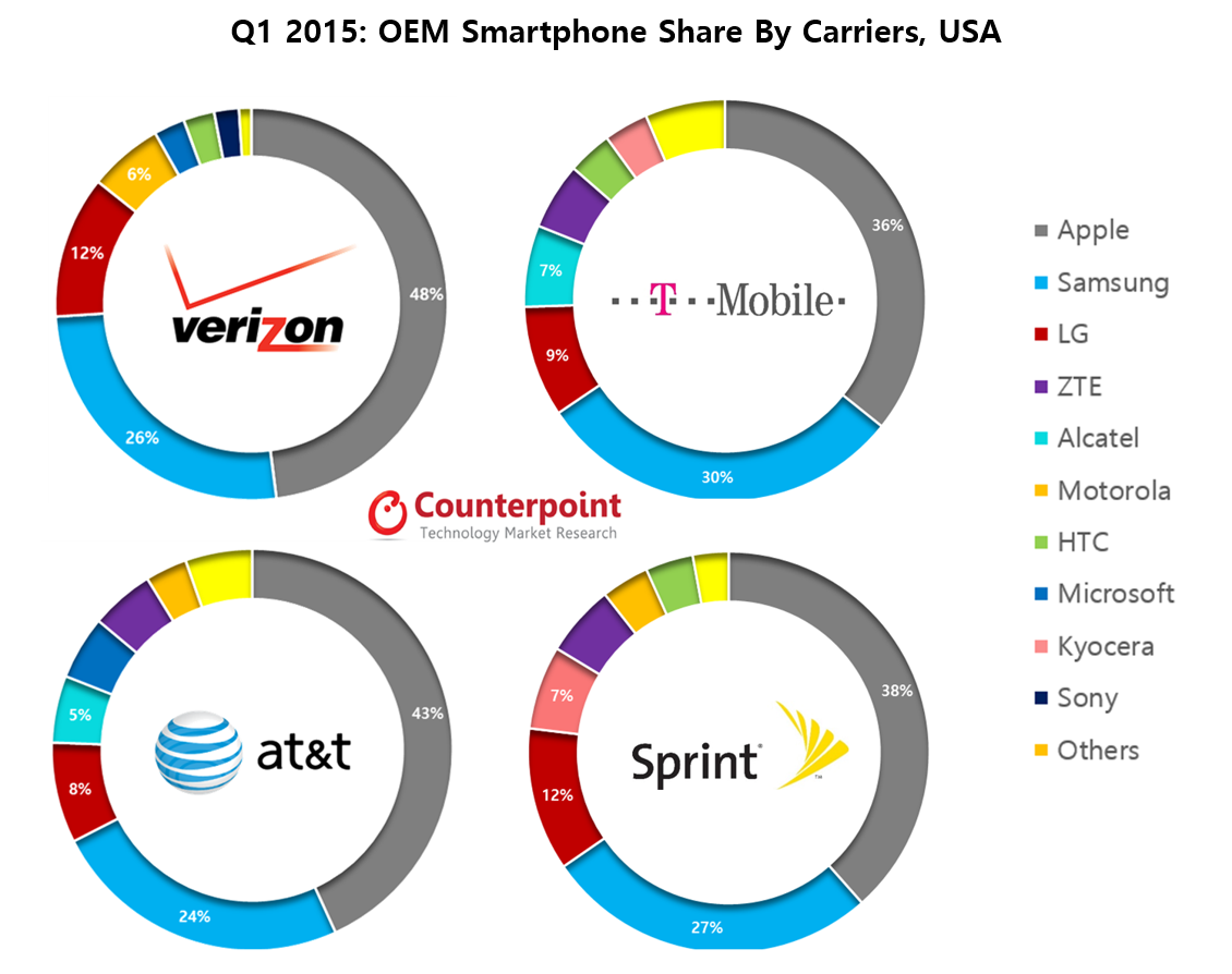 US Q1 2015 Smartphone Share By Carriers - Counterpoint Research.jpg