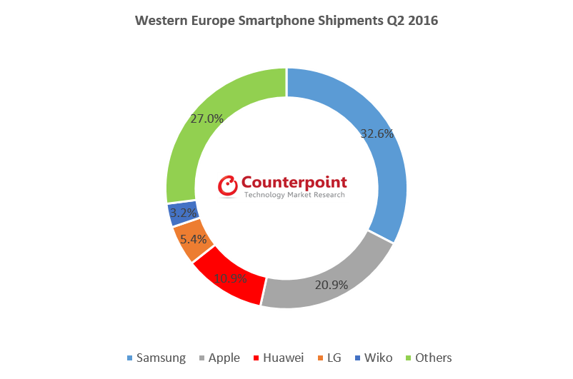 Western Europe_OEM share_2Q2016